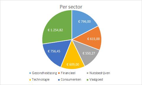 spreiding per sector van mijn portefeuille in jan 2020